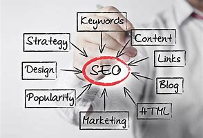 What is SEO Search Engine Optimization and What is Digital Marketing